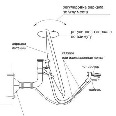 Схема оборудования установки тарелки