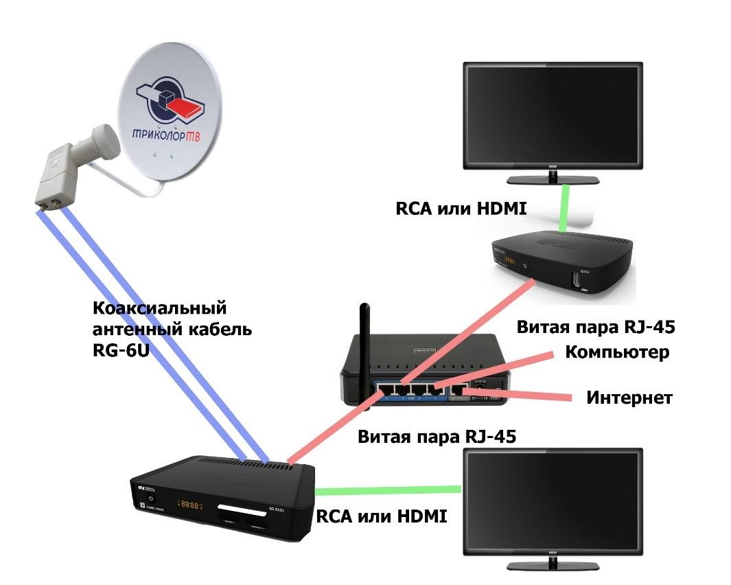 Для подключения ресивера от Tricolor к своему телевизору поможет эта схема